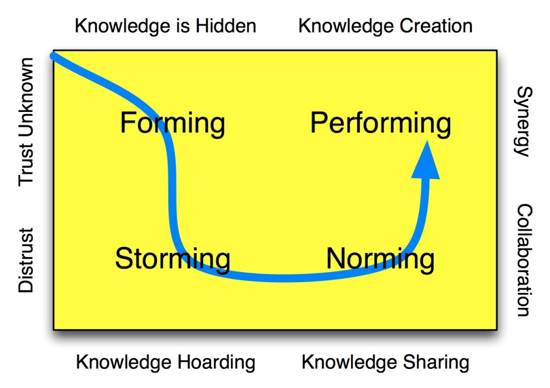 Knowledge (Shared) is Power… to BIM